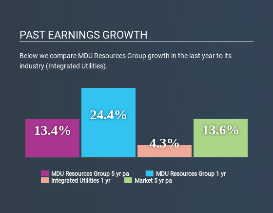 NYSE:MDU Past Earnings Growth May 6th 2020