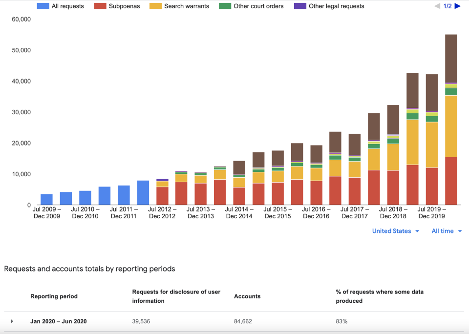 A graph of the government requests Google has received in recent years from U.S. law enforcement agencies. (Image: Google)