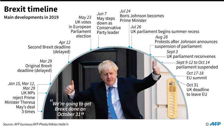 Timeline of main developments in Brexit so far in 2019. (AFP Photo/Gal ROMA)