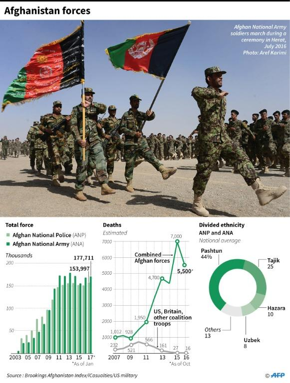 Graphic charting the number of Afghan forces since 2003, death tolls and ethnicity
