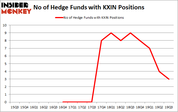 No of Hedge Funds with KXIN Positions
