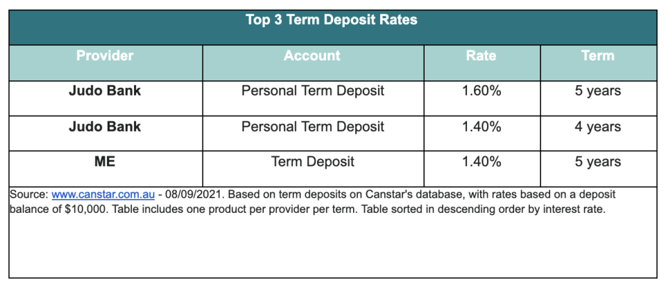 A chart showing the top three term deposit rates.