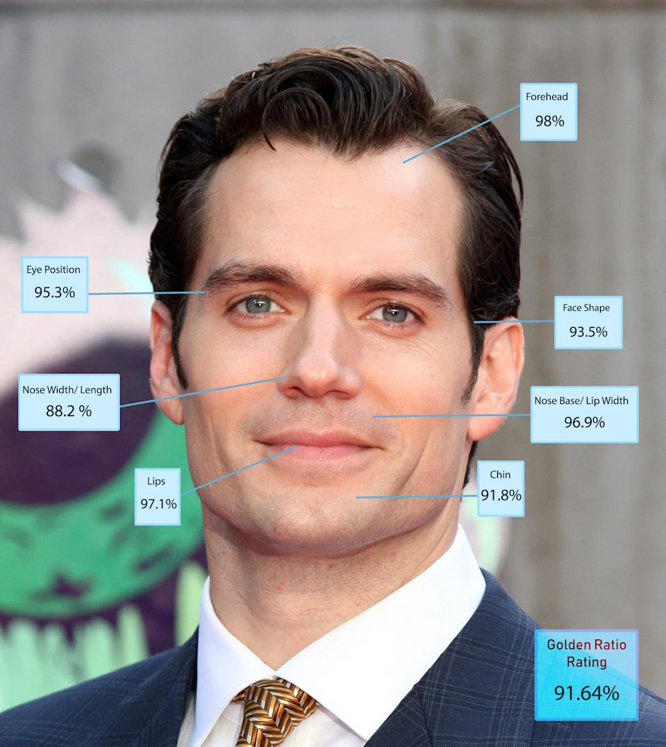 "Henry Cavill was a close second in the scientific handsome stakes. ""He had the highest overall score for his lips and forehead and also scored very highly for the matching ratio of nose and lips and his eye position. But he scored poorly for his eye spacing,"" Dr De Silva explains. Well you can't have everything! [Photo: Dr Julian De Silva]"