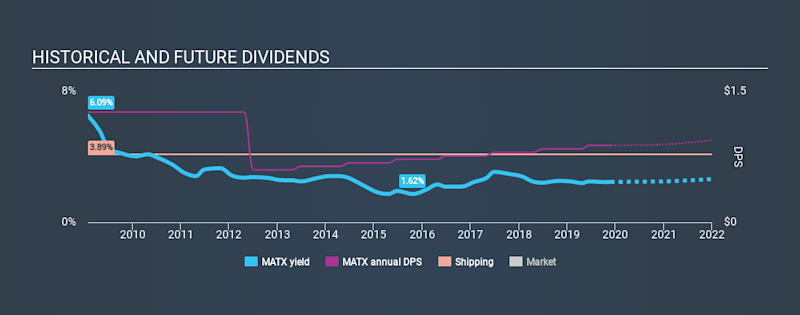 NYSE:MATX Historical Dividend Yield, November 28th 2019