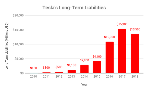 Chart of Tesla's long-term liabilities