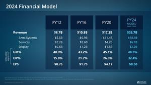 Applied Materials 2024 Financial Model vs. Prior Years.