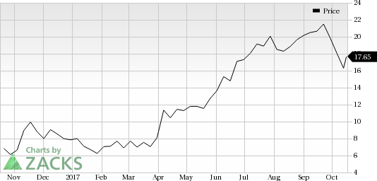 Novocure Nvcr Looks Good Stock Adds 8 3 In Session