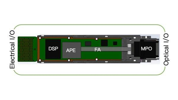 Figure 2 shows the internal structure diagram of the optical transceiver. The transceiver is composed of three parts: a digital signal processing (DSP) chip, an Alibaba Photonics Engine (APE), an optical fiber array (FA) with an MPO-type connector. The APE package integrates virtually all of the opto-electronic components, greatly simplifying the design and production of the transceiver.
