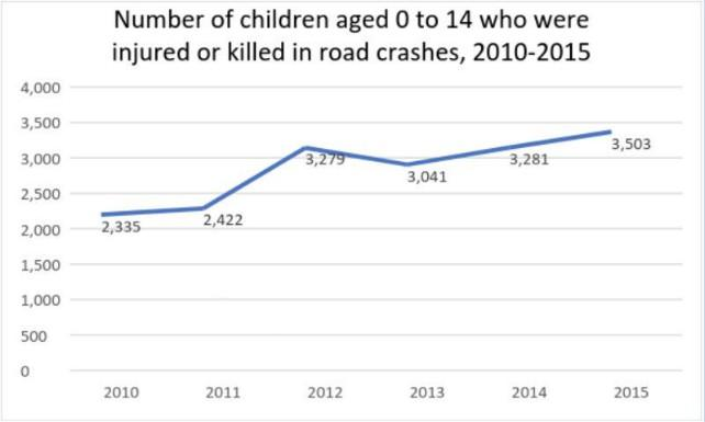 Number of children aged 0-14 who were injured or killed in car crashes