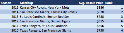 Cubs/Indians World Series tickets are going to cost you. (Chart courtesy of SeatGeek)
