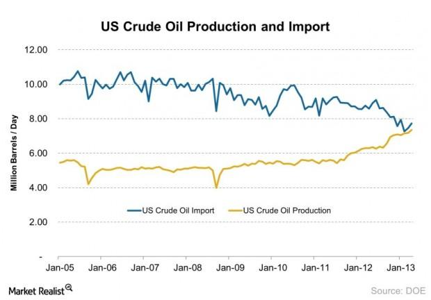 US Crude Oil Production and Import 2013-07-17