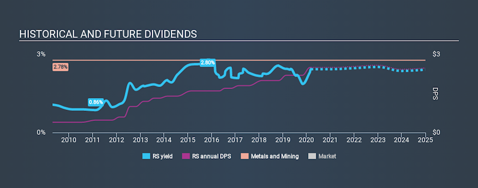 NYSE:RS Historical Dividend Yield, March 7th 2020