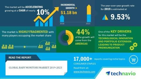 Global Baby Monitors Market 2019-2023 | Evolving Opportunities with Angelcare and Dorel Industries (Dorel Juvenile Group) | Technavio