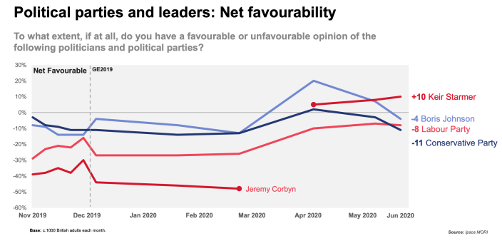 According to the poll by Ipsos Mori, Boris Johnson's net favourability has dropped by 4 points. (Picture: Ipsos Mori)