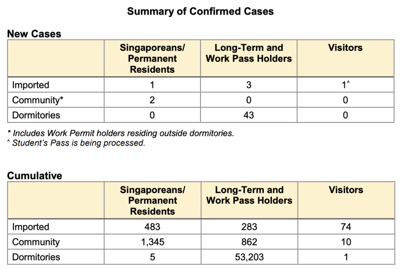 Details of cases on 22 August 2020. (Table: MOH)