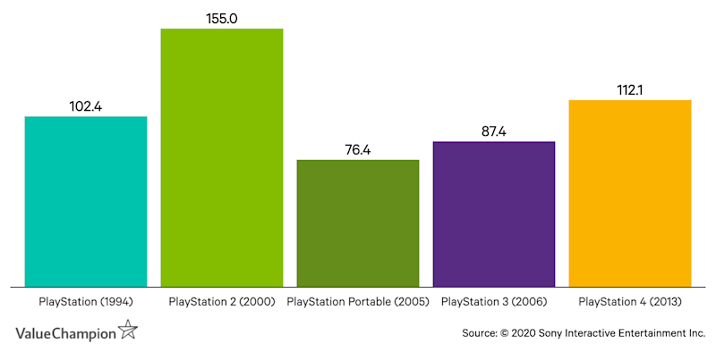 Graph of Sony console sales by generation. PlayStation 2 is record-breaking, with later generations unable to compete