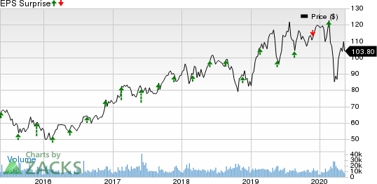 Analog Devices Inc Price and EPS Surprise