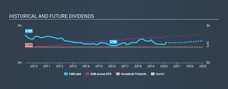 NYSE:KMB Historical Dividend Yield, February 29th 2020