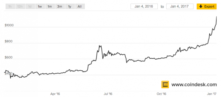 Bitcoin price from Jan. 2016 to Jan. 4 2017 (via Coindesk)