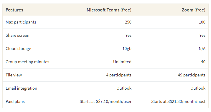 This table shows a comparison between Microsoft Teams and Zoom based on features like participants, meeting minutes and video options