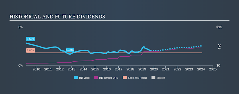 NYSE:HD Historical Dividend Yield, September 16th 2019