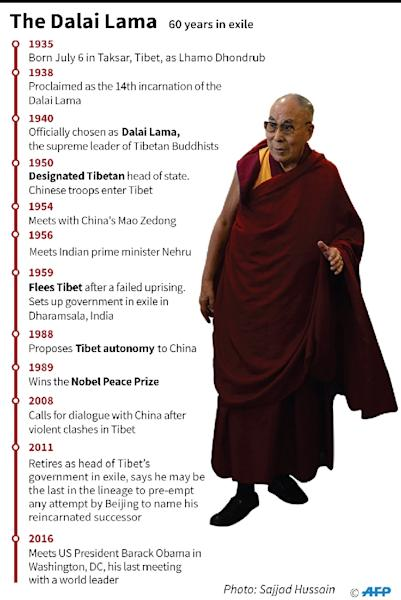Timeline on the Dalai Lama (AFP Photo/Laurence CHU)