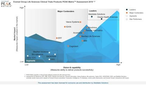 Medidata Recognized as the Only Company to be Both a Leader and Star Performer in Everest Group's 2019 Life Sciences Clinical Trials Products PEAK Matrix™