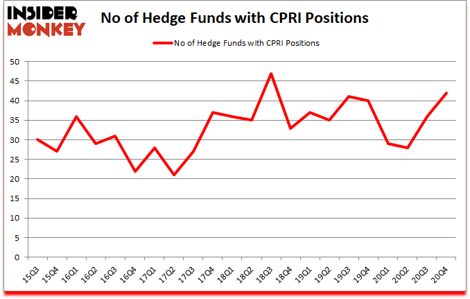 Is CPRI A Good Stock To Buy?