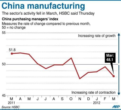 Chart showing the HSBC Purchasing Managers' Index for China