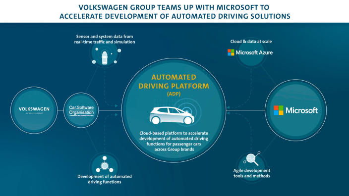 Volkswagen teams with Microsoft for self-driving cloud