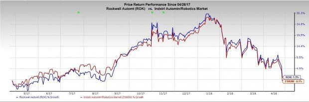 Rockwell Automation (ROK) earnings beat estimates in fiscal second quarter and hikes fiscal 2018 earnings guidance backed by favorable global manufacturing environment.