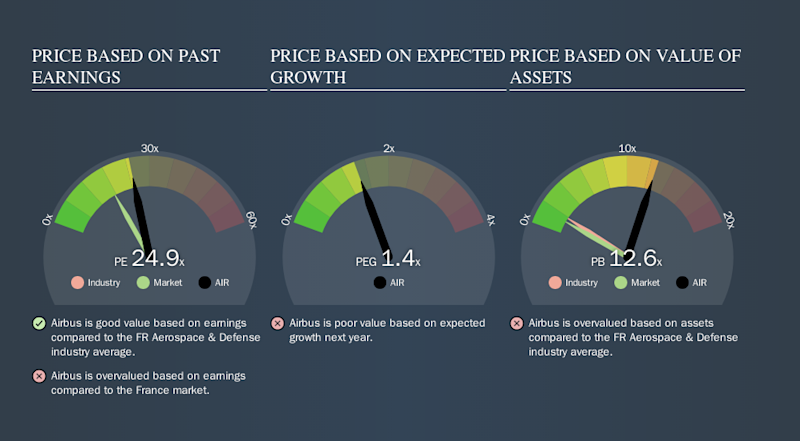 ENXTPA:AIR Price Estimation Relative to Market, October 20th 2019