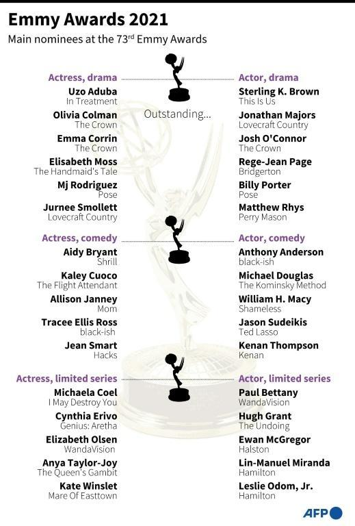 Nominations in the main acting categories for the 2021 Emmy Awards (AFP/Jonathan WALTER)