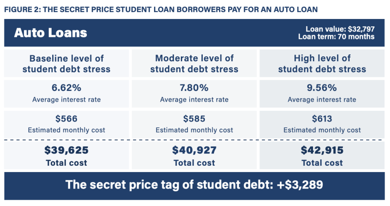 Student loan borrowers are paying a 'secret price' on other loans, study details