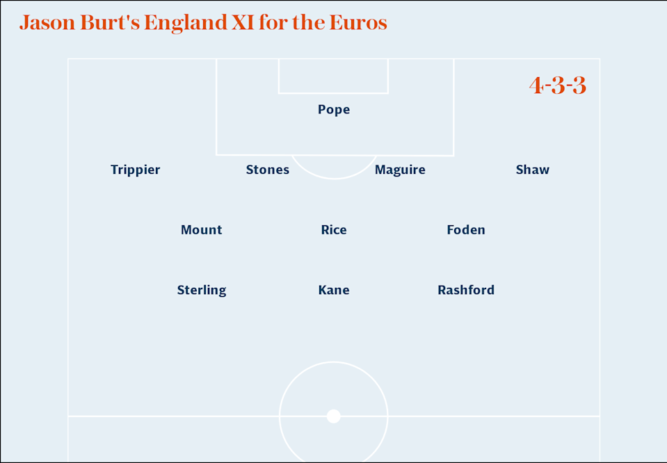 Jason Burt's England XI for the Euros