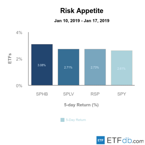 Etfdb.com risk apetite jan 18 2019