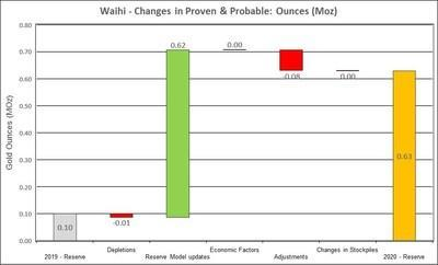 Figure 4: Changes to Waihi Proven and Probable Mineral Reserves (CNW Group/OceanaGold Corporation)