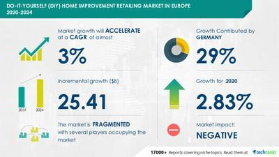 Do-it-Yourself Home Improvement Retailing Market in Europe by Product, Distribution Channel, and Geography - Forecast and Analysis 2020-2024