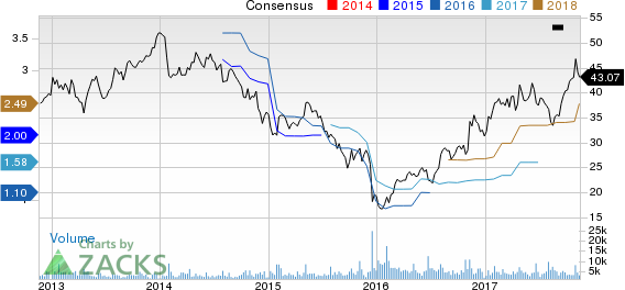 Kennametal Inc. Price and Consensus