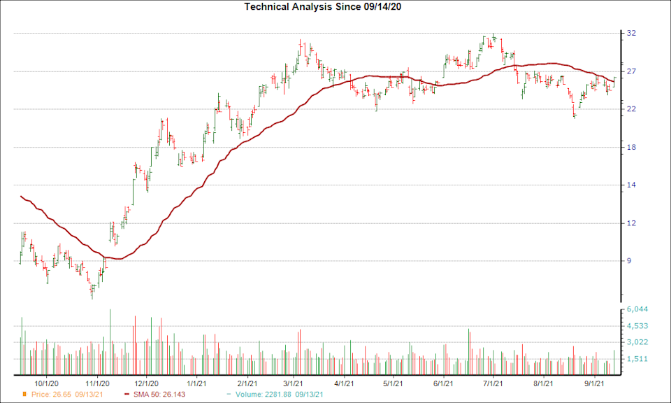 Moving Average Chart for OXY
