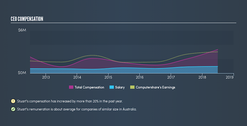 ASX:CPU CEO Compensation, May 4th 2019