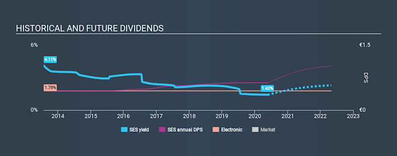 BIT:SES Historical Dividend Yield May 25th 2020