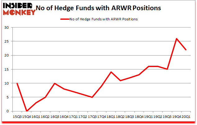 Is ARWR A Good Stock To Buy?