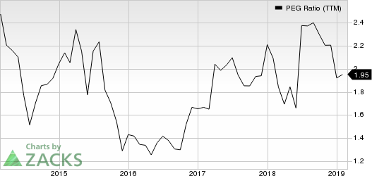 Darden Restaurants, Inc. PEG Ratio (TTM)