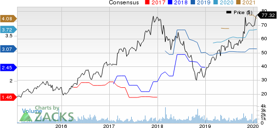 Installed Building Products, Inc. Price and Consensus