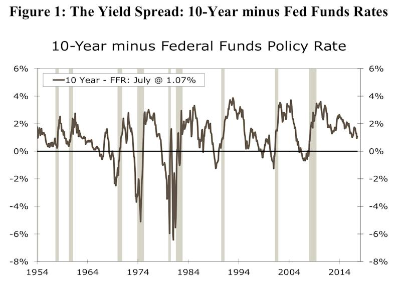 The paper predicts a recession with a lead time of 17 months whenever the fed funds rate touches or crosses the lowest level of the 10-year Treasury yield in that cycle. Source: Wells Fargo Securities