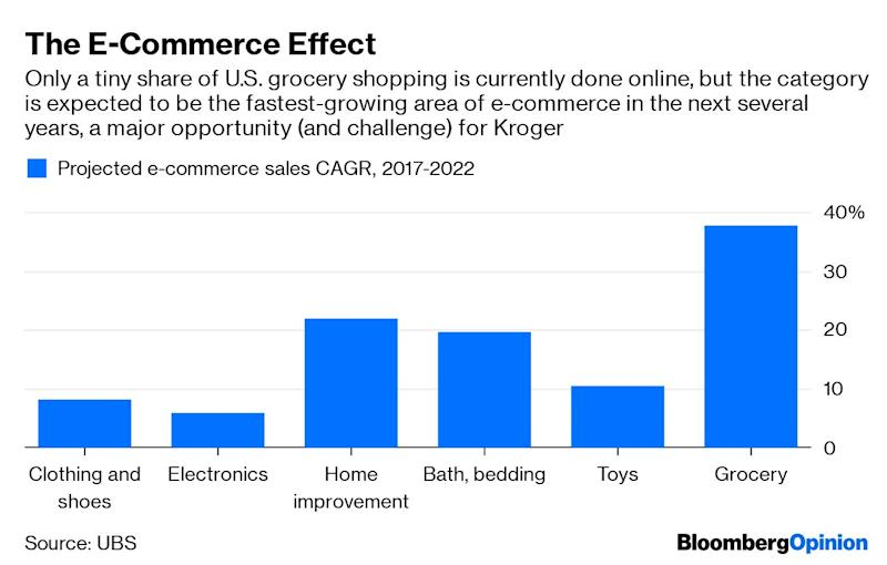 (Bloomberg Opinion) -- Kroger Co., the giant but aging supermarket chain, has unleashed a flurry of initiatives to ensure it won't get thumped in a post-Amazon-buying-Whole-Foods world: Itis revamping locations, bought a meal-kit company, and sold off its convenience-store business. Its biggest gamble, though, is a partnership with British online grocer Ocado Group Plc. The two plan to build as many as20 automated grocery warehouses in the U.S.to help Kroger turbocharge its e-commerce operation.Grocery has proven a uniquely tough business to bring into the online era. Orders often have dozens of items – some frozen, some cold, some room temperature –and much of the inventory is perishable. That simply makes for a different challenge than the one Amazon.com Inc. has successfully tackledby getting a single laptop computer or phone charger on your doorstep in one day.Ocado has focused specifically on digital grocery shopping for its entire corporate life, and it shows. At its newest online grocery fulfillment center outside London, 1,000 robots zoom around a grid at a speed of four meters (13 feet)per second, extending a gripper to pick up and transport bins of groceries. The system strips out labor costs and enables human workers to pack about 600 items per hour. Every aspect of the fulfillment process is designed for the unique quirks of grocery, including systems that cue workers about what items in a given order they should put in a single grocery bag. (This ensures, for example, that something heavy doesn't plop onto a dozen eggs.) Ocado estimates its system saves one hour of labor for every 50-item order – no small thing in a segment of retail with notoriously thin profit margins.There is a real benefit to specializing in solving the grocery conundrum, as Ocado has done. The company's sales increased 12% last year to 1.6 billion pounds ($2 billion), according to its annual report, and its active customer countincreased 11percent from the previous year. So I'm con