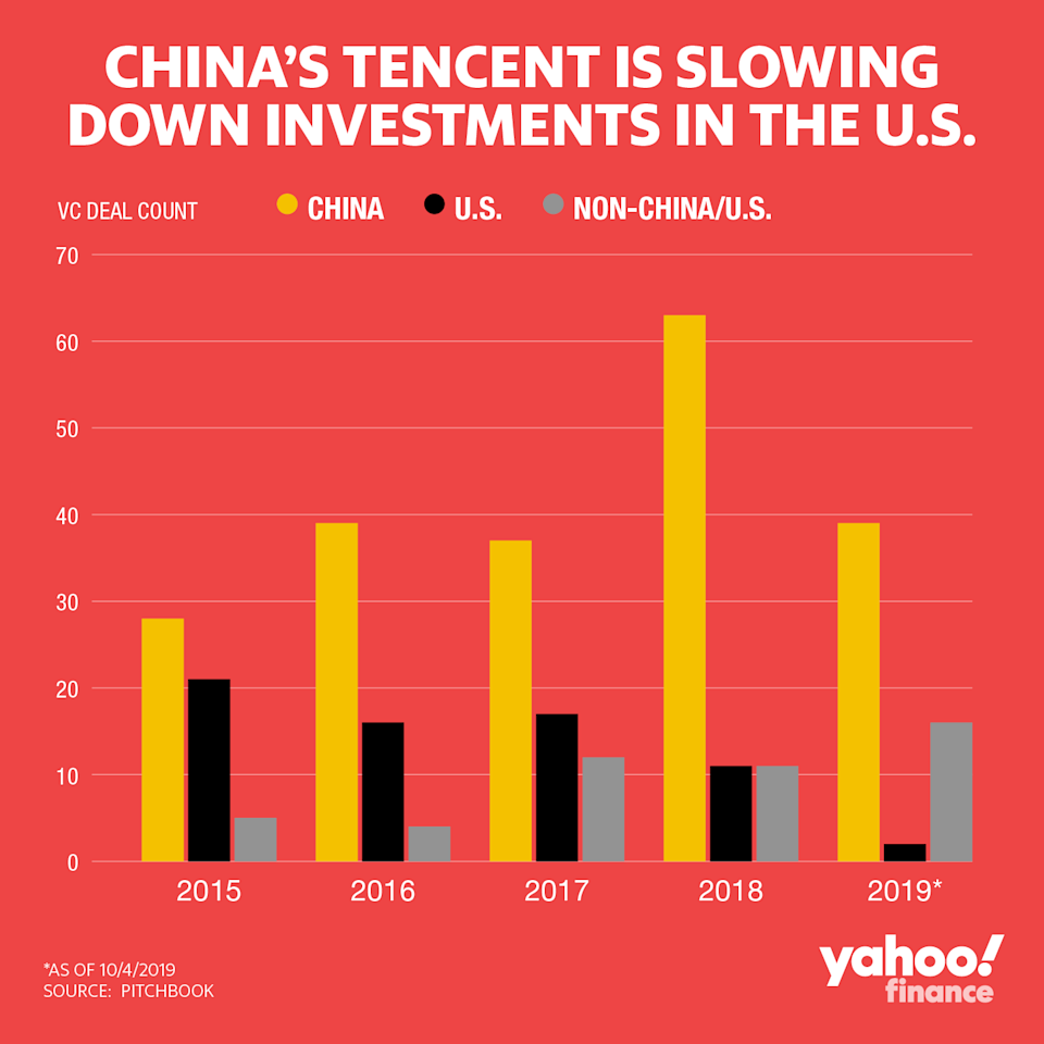 Tencent is taking its investments away from the U.S.
