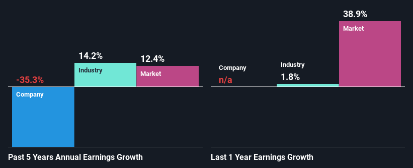 Past earnings growth