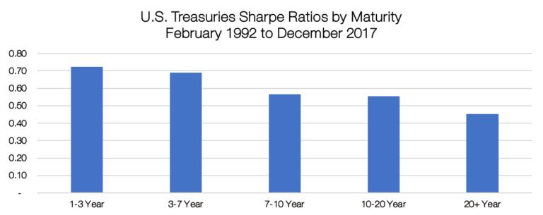 Source: Bloomberg. Calculations by Newfound Research. Data covers the period from February 1992 to December 2017. Index returns are hypothetical and backtested. Returns are gross of all fees and expenses. Returns include the reinvestment of dividends. Returns are not reflective of any strategy managed by Newfound. Past performance does not guarantee future results.